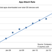 60 App Store apps per Apple device make up 10 billion figure - photo 5