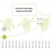 Android Market to overtake Apple App Store by August - photo 2
