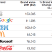 Apple now the most valuable brand on earth - photo 2