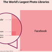 Incredible infographic captures Facebook's digital photo dominance - photo 2