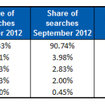 Google UK search slips below 90 per cent market share for first time in five years - photo 2