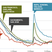 Jawbone Up data reveals 2014 South Napa earthquake kept many people up all night - photo 2