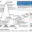 "Gartner publishes 2009 ""Hype Cycle for Emerging Technologies"" - photo 2"