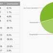 Jelly Bean reaches 25 per cent of Android devices, now that Google counts active users rather than pings - photo 2