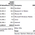 Nokia, LG, Sony Ericsson and Motorola continue to lose ground to Apple
