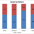 73% of Android owners are male