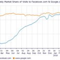 Facebook surpasses Google in US?