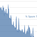 Twitter boasts significant spam reduction