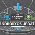 HTC Android OS infographic reveals lengthy software update process