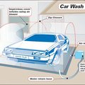 2020 Vision foresees car dishwashers. As if.