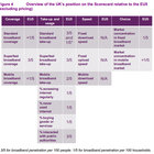 UK performs well on Ofcom European broadband scorecard, but not well enough - photo 2