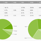 Jelly Bean reaches 25 per cent of Android devices, now that Google counts active users rather than pings - photo 3