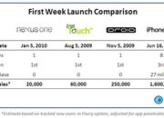 Nexus One sales guesstimated at 20,000 in first week - photo 2