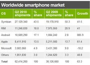Android sales up a whopping 886 per cent - photo 3