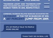 Infographic: Obsession by Facebook - photo 2