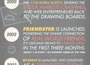 Infographic: The History of Social Media - photo 2