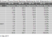 Apple on course to become world's biggest smartphone seller - photo 2