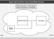 Patent shows up confirming Apple iCloud music streaming service - photo 1