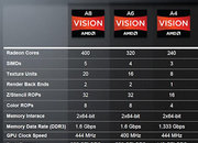 AMD Fusion explained: do you need it? - photo 2