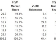 Apple declared world's largest smartphone manufacturer - photo 2