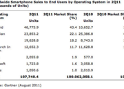 Windows Phone 7: Less popular than Bada? - photo 2