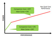 Quad-core Nvidia Kal-El actually has five cores - photo 2