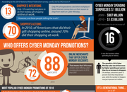 Cyber Monday infographic details rise of online shopping - photo 2