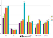Orange most complained about mobile network provider, according to Ofcom report - photo 2
