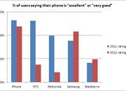HTC satisfaction down, as Samsung loyalty grows - photo 2