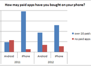 Android users finally buying paid apps, download numbers catching iPhone - photo 2