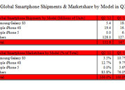 Samsung Galaxy S3 overtakes iPhone 4S as world's best-selling smartphone - photo 2