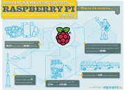 One million Raspberry Pi PCs sold since February launch - photo 2