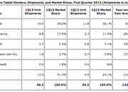 Microsoft Surface sales reached 900,000  in Q1, joining top 5 tablets - photo 2