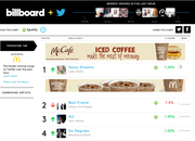 Billboard and Twitter launch real-time US music charts based on tweets - photo 1