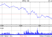 Macworld2008: Apple stocks fall after Jobs' keynote - photo 2