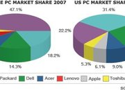 Global PC market is ours, says HP - photo 2