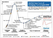 "Gartner publishes 2009 ""Hype Cycle for Emerging Technologies"" - photo 3"