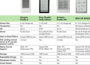 iRex DR800SG, how does it compare to the other ebook readers? - photo 1