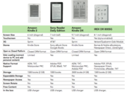 iRex DR800SG, how does it compare to the other ebook readers? - photo 2