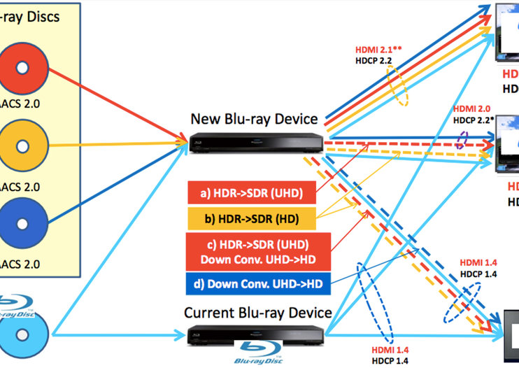Leaked Sony document reveals 4K HDR Blu-ray player