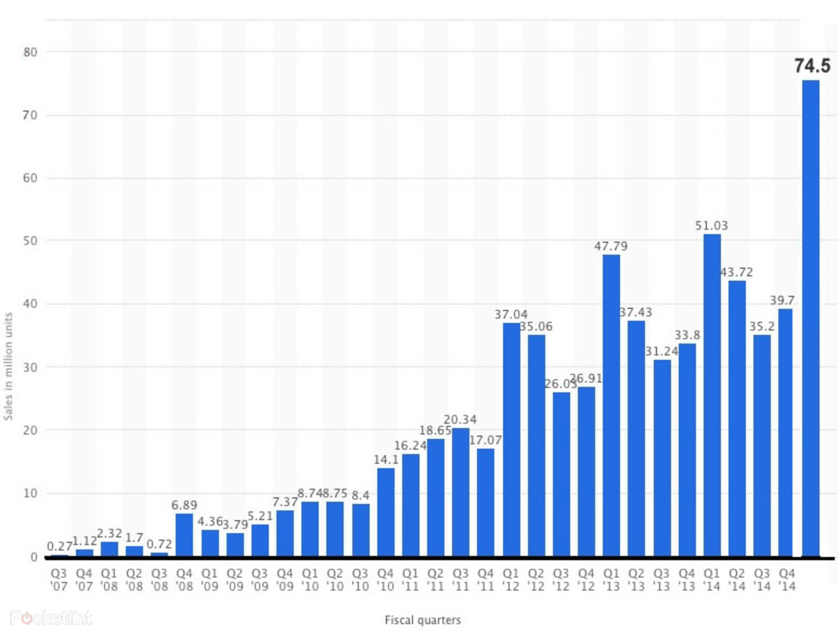 Apple Sells 74 5m Iphones In Last 90 Days More Than The Previo