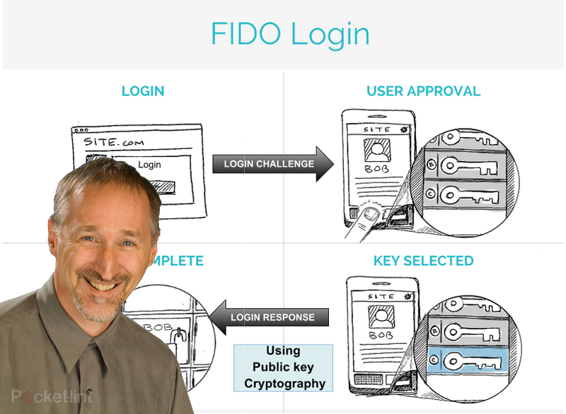 FIDO Alliance: Android devices with fingerprint sensors coming in 2014 - Pocket-lint