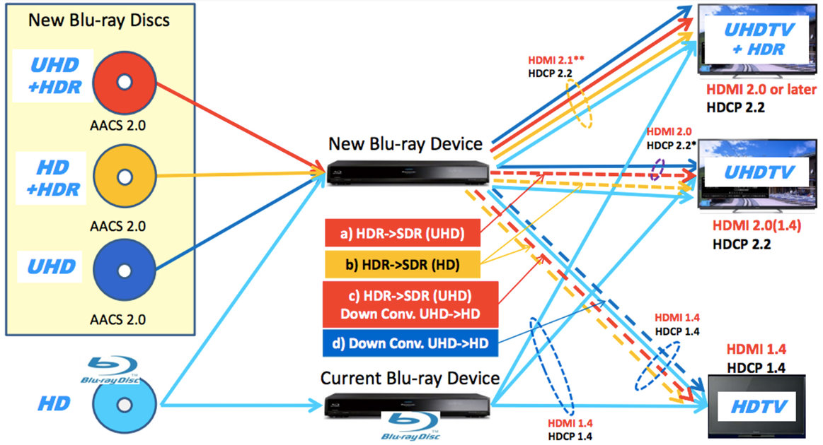 Leaked Sony document reveals 4K HDR Blu-ray player - Pocket-lin