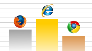 Google Chrome now third most popular browser