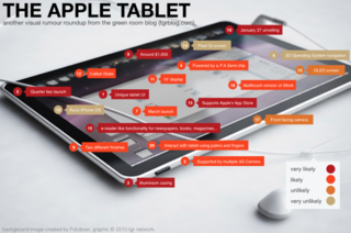 Apple iTablet rumours get plotted graphically