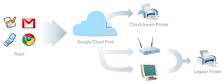 Google Cloud Print revealed