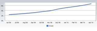 Chrome browser still gaining users