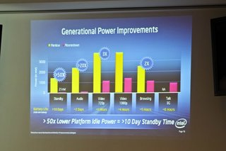 Intel: Phones with 10-day battery life here by end of year