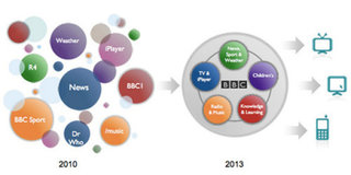 BBC outlines future of its websites