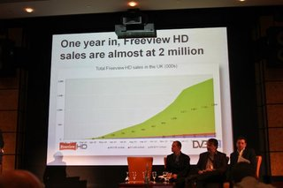 Freeview HD nearing 2m boxes and TVs sold milestone